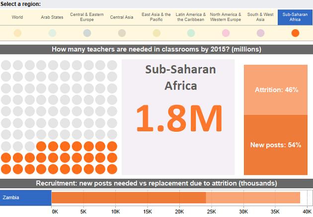 How many teachers will Zambia need by 2015?