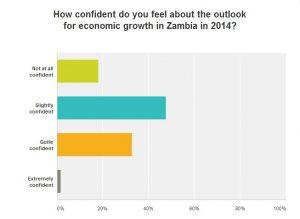 Economic Confidence in Zambia in 2014