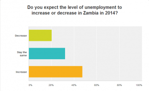 Levels of unemployment in Zambia in 2014