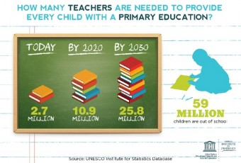 How many teachers are required by 2030