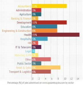 Employment in Zambia - January 2014