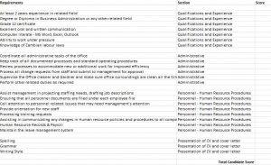 Sample Scorecard - Go Zambia Jobs