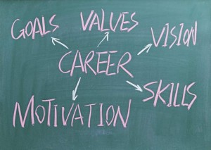 How to Conduct a Skills Assessment in 2016